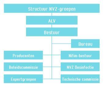 Organogram NVZ.JPG